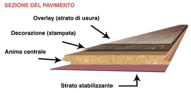 pavimento-in-laminato-composizione